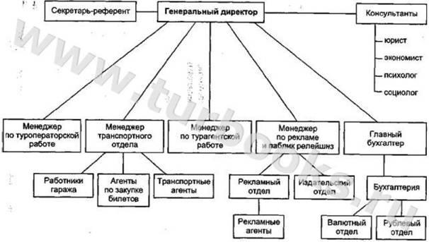 Структура управления турфирмой