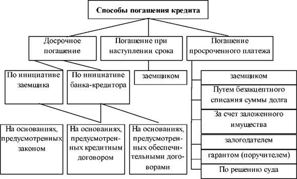 Досрочное погашение кредита банк русский стандарт