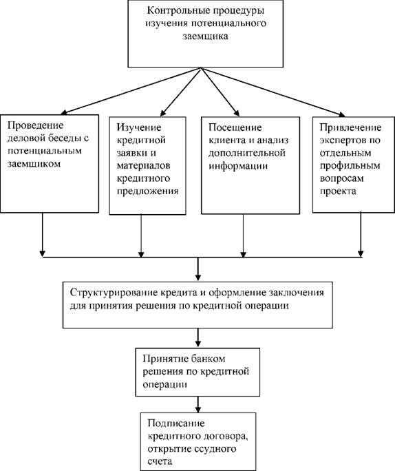рос финанс микрозайм