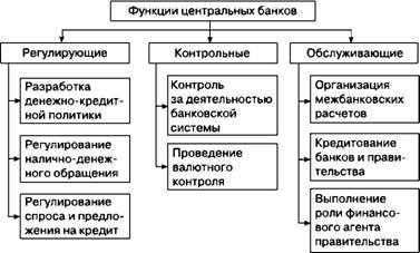 центральные банки и кредитные организации