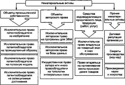 Найден Учет нематериальных активов курсовая заключение Учет нематериальных активов курсовая заключение в деталях