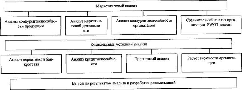 programmno-shpori-po-analiz-finansovoy-otchetnosti-i-vertikalniy-metod-tehnologiya